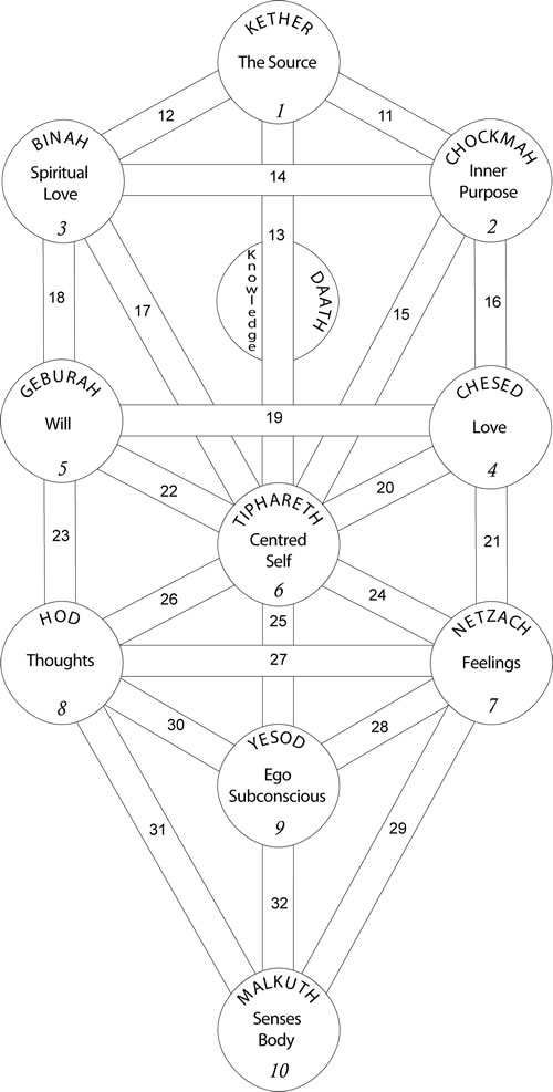 Kabbalah Tree of Life diagram, with thanks to Will Parfitt