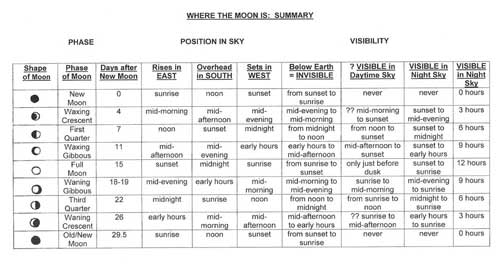 Summary Moon Chart by Sheila Rose Bright